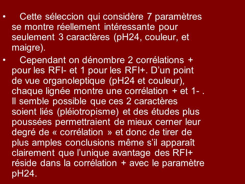 Cette séleccion qui considère 7 paramètres se montre réellement intéressante pour seulement 3 caractères (pH24, couleur, et maigre). Cependant on déno