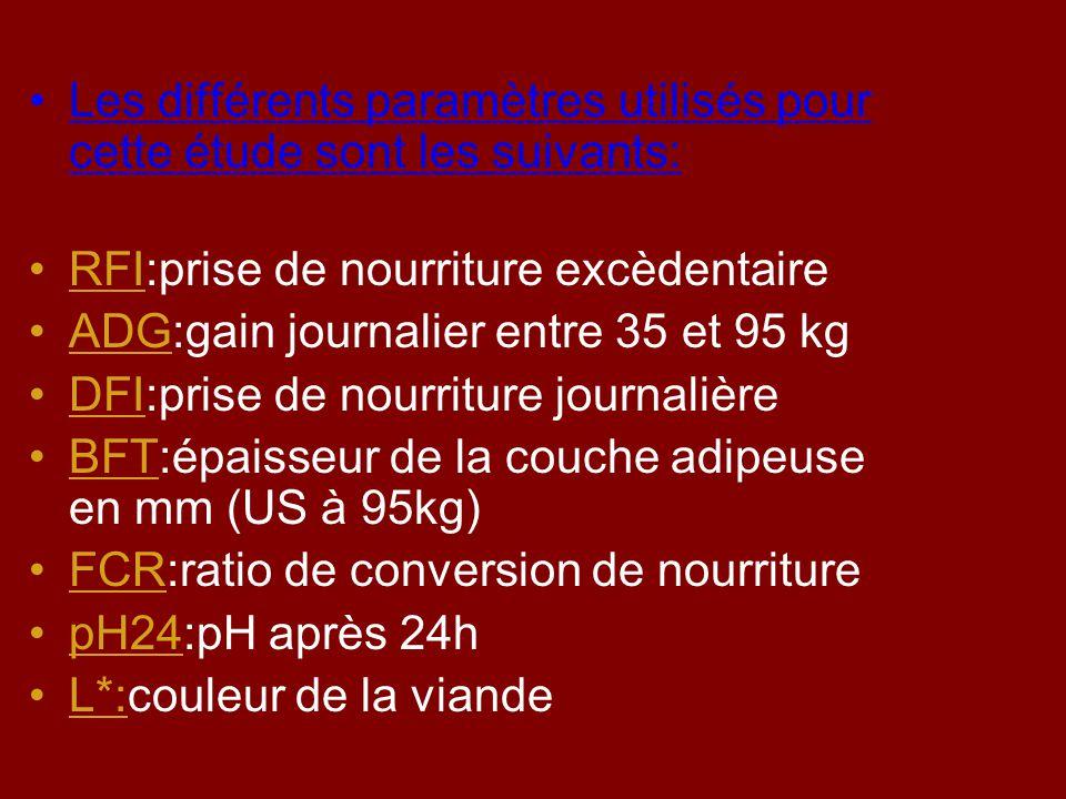 Les différents paramètres utilisés pour cette étude sont les suivants: RFI:prise de nourriture excèdentaire ADG:gain journalier entre 35 et 95 kg DFI: