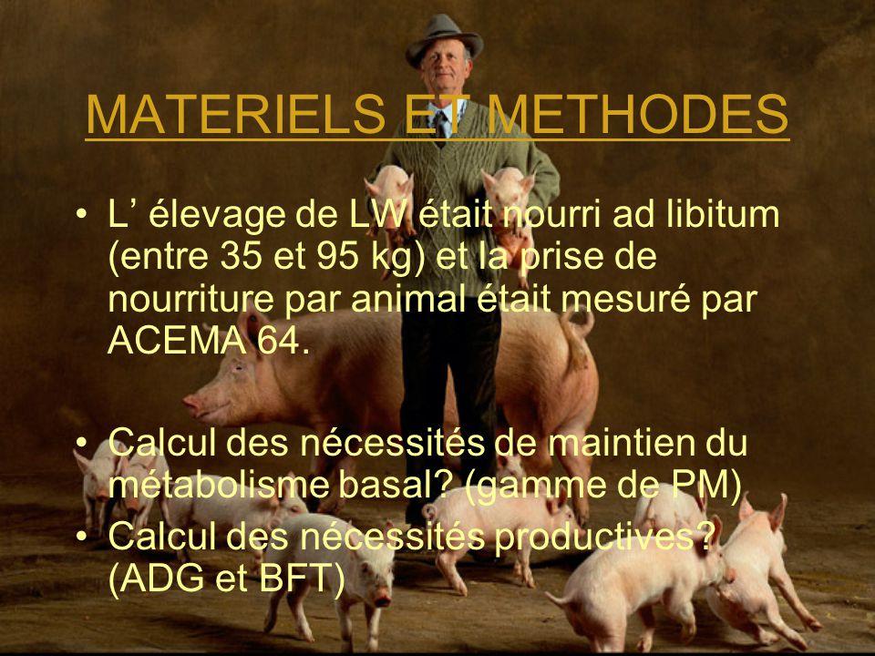 MATERIELS ET METHODES L' élevage de LW était nourri ad libitum (entre 35 et 95 kg) et la prise de nourriture par animal était mesuré par ACEMA 64. Cal