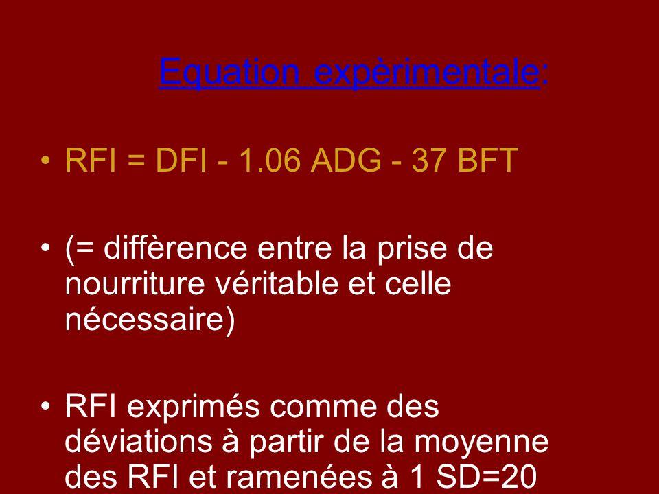 Equation expèrimentale: RFI = DFI - 1.06 ADG - 37 BFT (= diffèrence entre la prise de nourriture véritable et celle nécessaire) RFI exprimés comme des