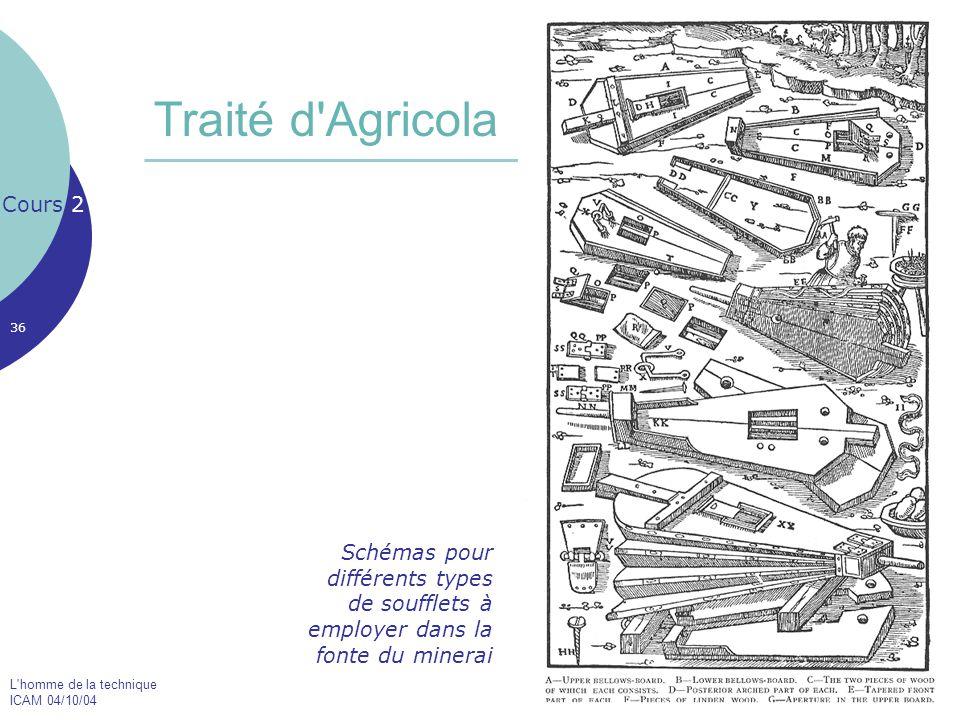 L'homme de la technique ICAM 04/10/04 36 Traité d'Agricola Cours 2 Schémas pour différents types de soufflets à employer dans la fonte du minerai