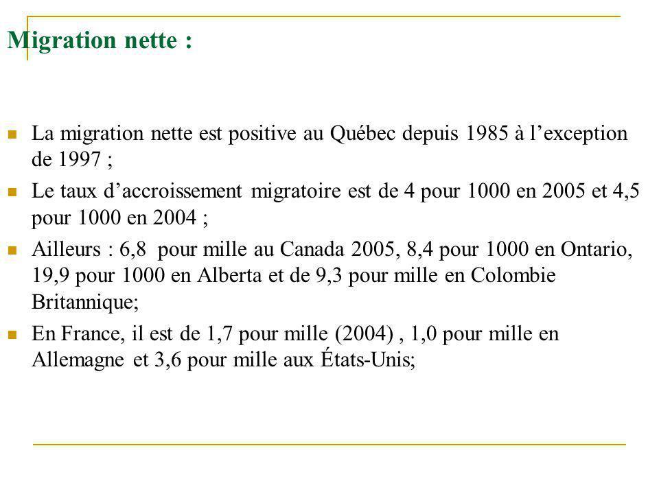 Migration nette : La migration nette est positive au Québec depuis 1985 à l'exception de 1997 ; Le taux d'accroissement migratoire est de 4 pour 1000
