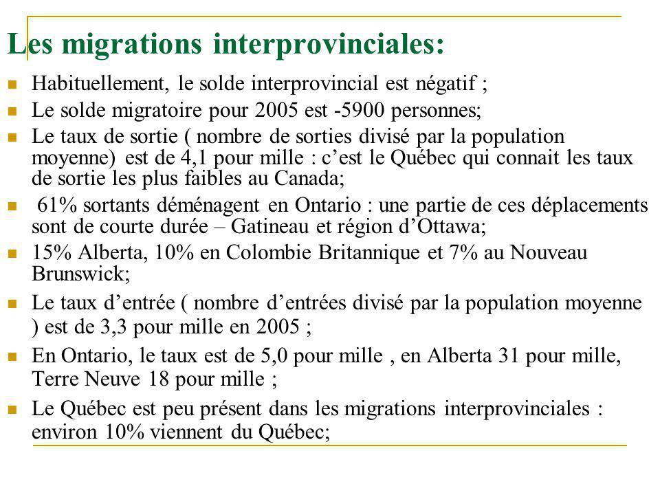 Les migrations interprovinciales: Habituellement, le solde interprovincial est négatif ; Le solde migratoire pour 2005 est -5900 personnes; Le taux de