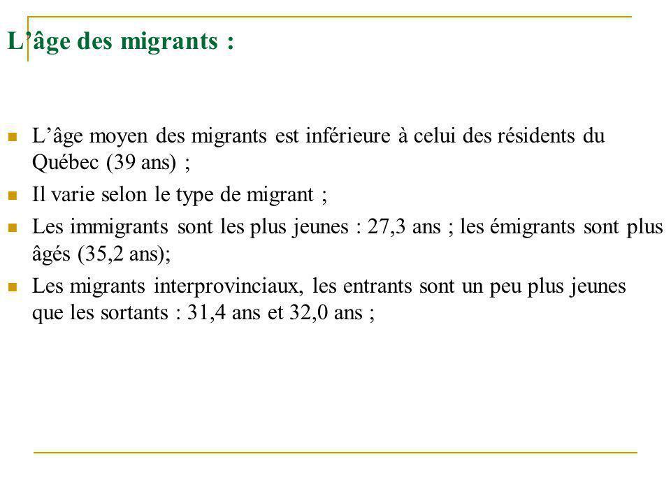 L'âge des migrants : L'âge moyen des migrants est inférieure à celui des résidents du Québec (39 ans) ; Il varie selon le type de migrant ; Les immigr