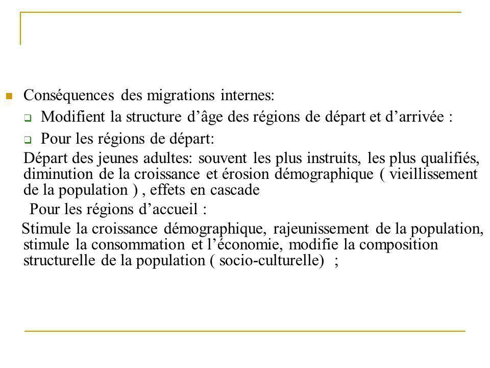 Conséquences des migrations internes:  Modifient la structure d'âge des régions de départ et d'arrivée :  Pour les régions de départ: Départ des jeu