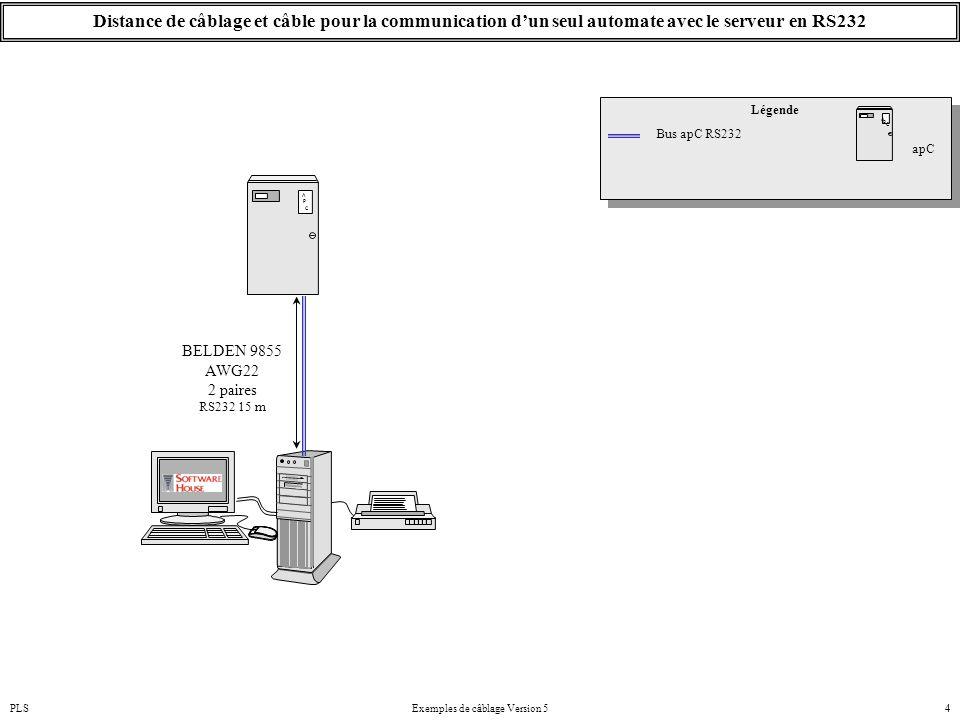 PLSExemples de câblage Version 54 Distance de câblage et câble pour la communication d'un seul automate avec le serveur en RS232 Bus apC RS232 Légende