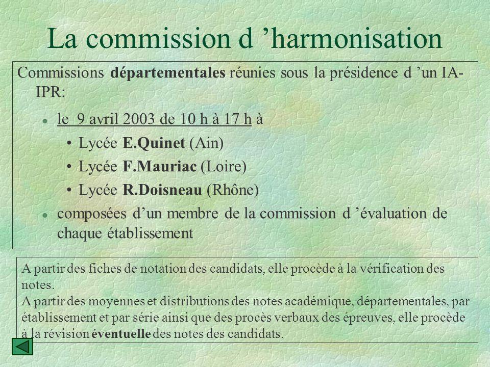 La commission d'évaluation Transmis au Recteur: §Définit les dates de l 'épreuve dans l 'intervalle donné par le Recteur (du 27 janvier au 25 mars 2003).