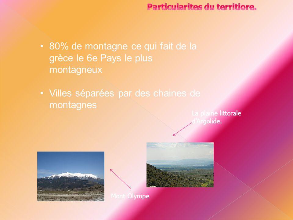 80% de montagne ce qui fait de la grèce le 6e Pays le plus montagneux Villes séparées par des chaines de montagnes Mont Olympe La plaine littorale d'A