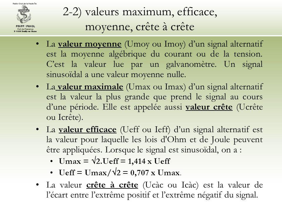 2-2) valeurs maximum, efficace, moyenne, crête à crête Attention : seules les valeurs efficaces (Ueff et Ieff) doivent être utilisées dans les calculs en courants alternatifs sinusoïdaux.