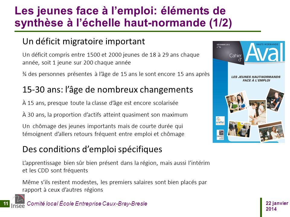 22 janvier 2014 Comité local École Entreprise Caux-Bray-Bresle 11 Les jeunes face à l'emploi: éléments de synthèse à l'échelle haut-normande (1/2) Un