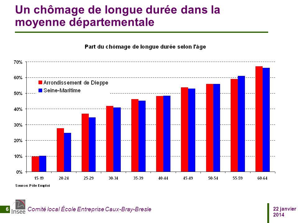 22 janvier 2014 Comité local École Entreprise Caux-Bray-Bresle 6 Un chômage de longue durée dans la moyenne départementale