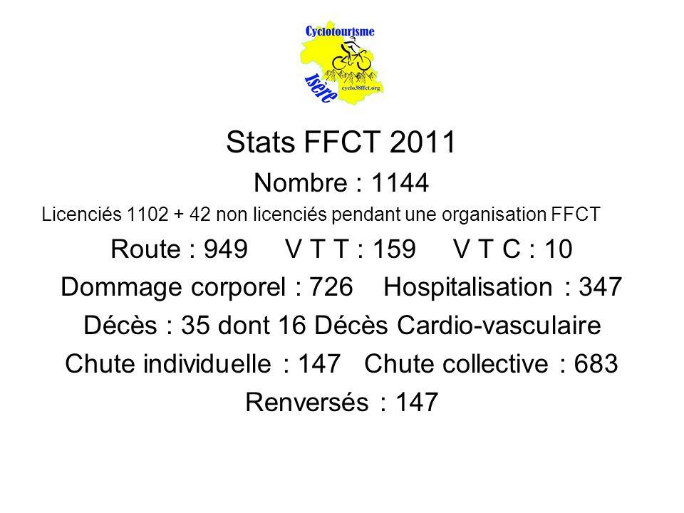 Stats FFCT 2011 Nombre : 1144 Licenciés 1102 + 42 non licenciés pendant une organisation FFCT Route : 949 V T T : 159 V T C : 10 Dommage corporel : 726 Hospitalisation : 347 Décès : 35 dont 16 Décès Cardio-vasculaire Chute individuelle : 147 Chute collective : 683 Renversés : 147