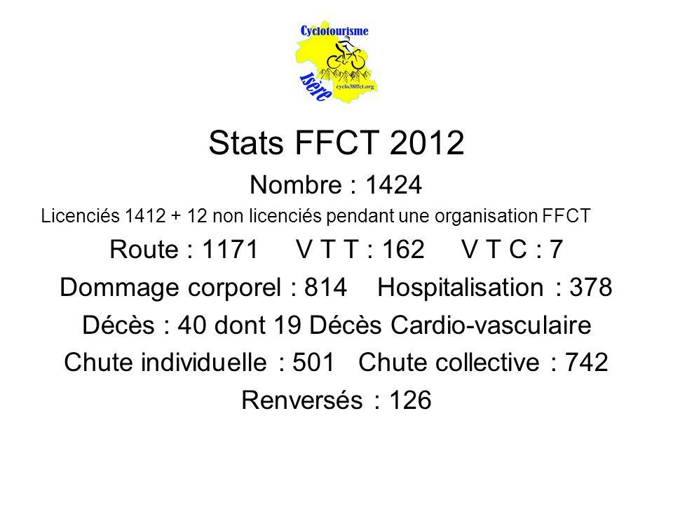 Stats FFCT 2012 Nombre : 1424 Licenciés 1412 + 12 non licenciés pendant une organisation FFCT Route : 1171 V T T : 162 V T C : 7 Dommage corporel : 814 Hospitalisation : 378 Décès : 40 dont 19 Décès Cardio-vasculaire Chute individuelle : 501 Chute collective : 742 Renversés : 126