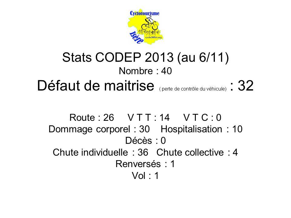 Stats CODEP 2013 (au 6/11) Nombre : 40 Défaut de maitrise ( perte de contrôle du véhicule) : 32 Route : 26 V T T : 14 V T C : 0 Dommage corporel : 30