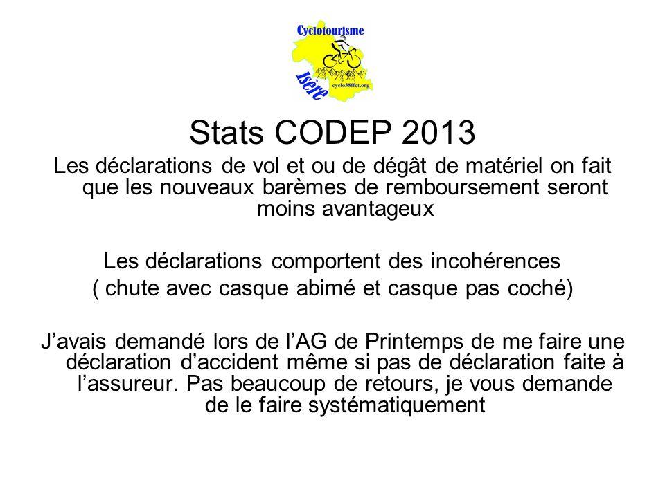 Stats CODEP 2013 Les déclarations de vol et ou de dégât de matériel on fait que les nouveaux barèmes de remboursement seront moins avantageux Les décl