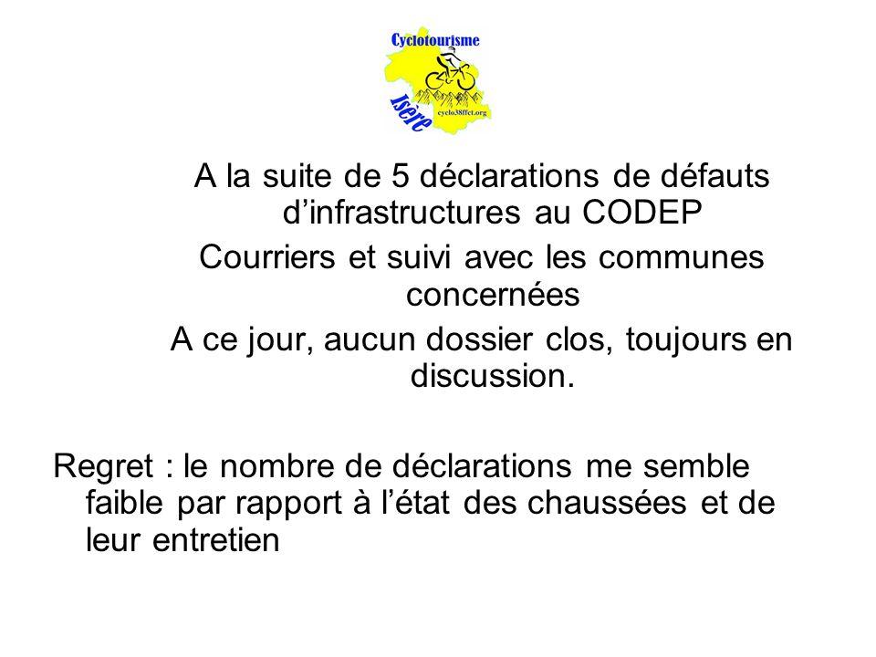 A la suite de 5 déclarations de défauts d'infrastructures au CODEP Courriers et suivi avec les communes concernées A ce jour, aucun dossier clos, touj