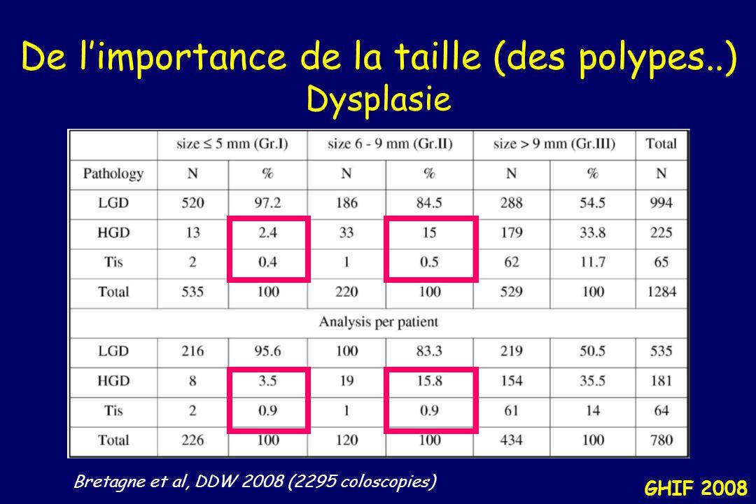 GHIF 2008 De l'importance de la taille (des polypes..) Polype > 1 cm : significatif Polype de 6 à 9 mm : - < 1% cancer - 2-7% dysplasie haut grade -12