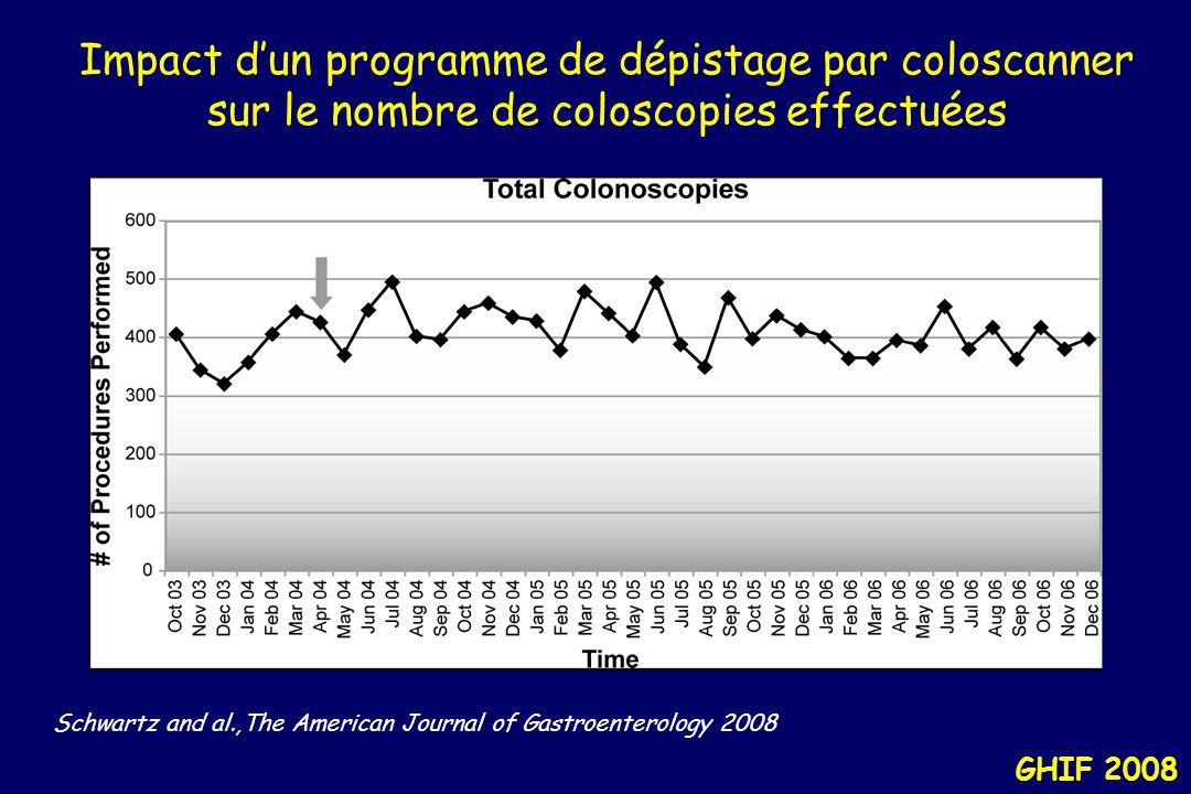 """GHIF 2008 Coloscopie virtuelle : une situation controversée Quel de compte rendu """"type"""" –Mentionner ou non les polypes de moins de 6 mm Absence de str"""