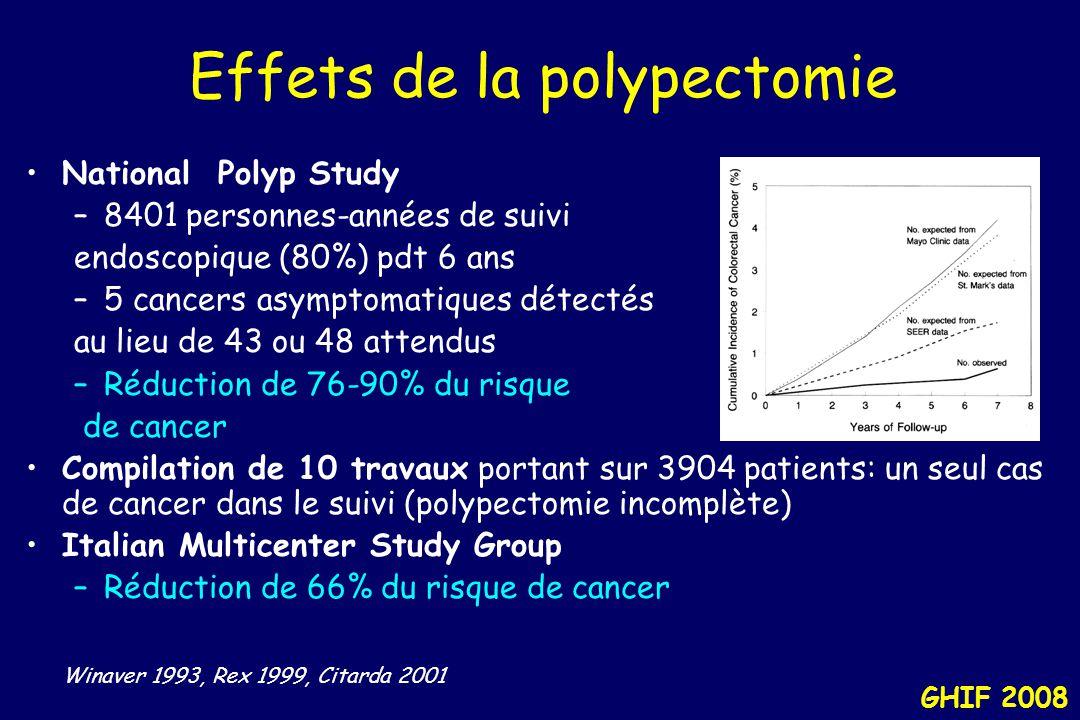 GHIF 2008 Effets de la polypectomie National Polyp Study –8401 personnes-années de suivi endoscopique (80%) pdt 6 ans –5 cancers asymptomatiques détectés au lieu de 43 ou 48 attendus –Réduction de 76-90% du risque de cancer Compilation de 10 travaux portant sur 3904 patients: un seul cas de cancer dans le suivi (polypectomie incomplète) Italian Multicenter Study Group –Réduction de 66% du risque de cancer Winaver 1993, Rex 1999, Citarda 2001