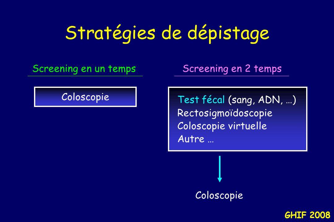 GHIF 2008 Stratégies de dépistage Coloscopie Test fécal (sang, ADN, …) Rectosigmoïdoscopie Coloscopie virtuelle Autre … Screening en un tempsScreening en 2 temps Coloscopie