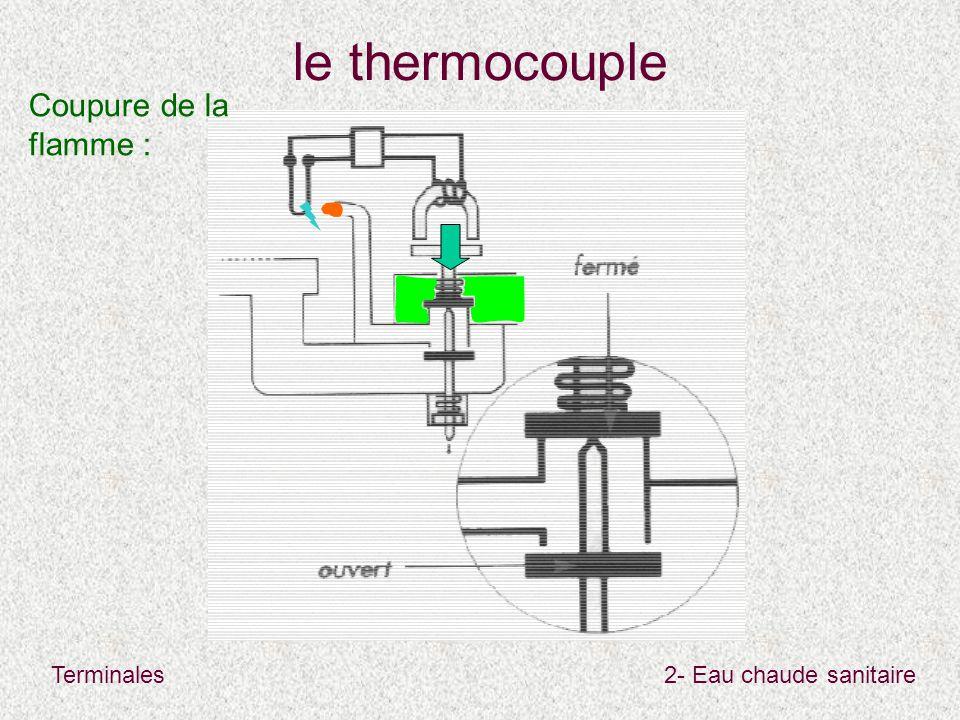 Terminales2- Eau chaude sanitaire le thermocouple Coupure de la flamme :