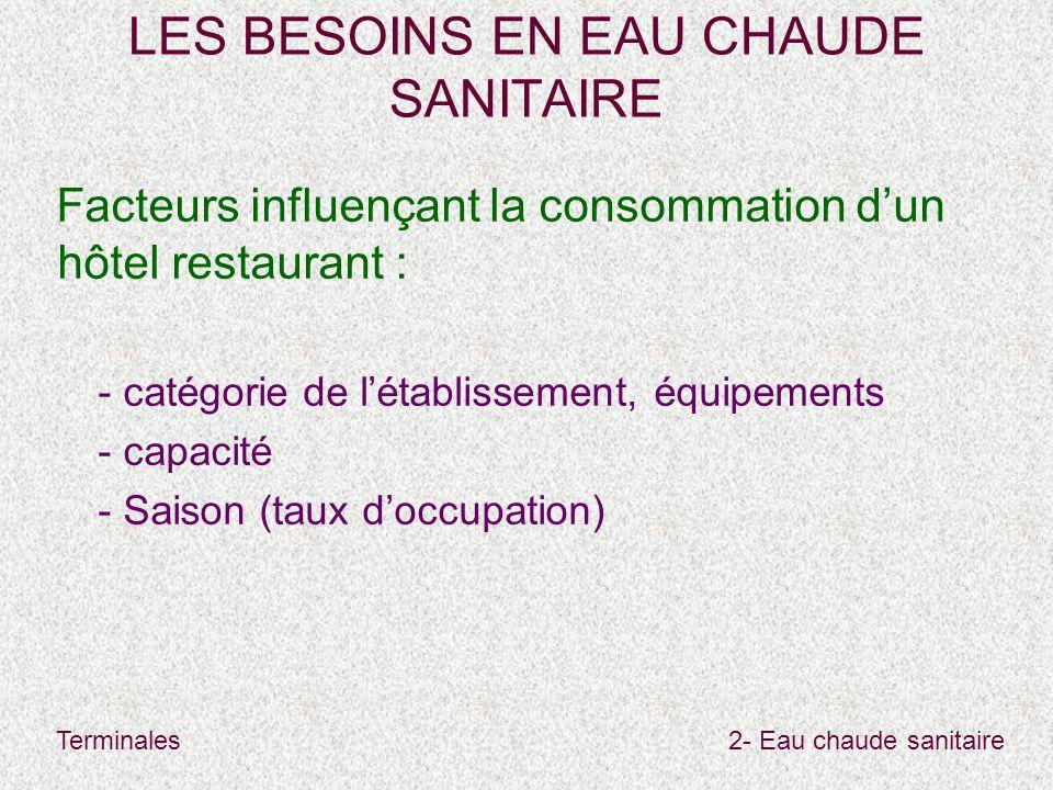 Terminales2- Eau chaude sanitaire LES BESOINS EN EAU CHAUDE SANITAIRE Facteurs influençant la consommation d'un hôtel restaurant : - catégorie de l'établissement, équipements - capacité - Saison (taux d'occupation)