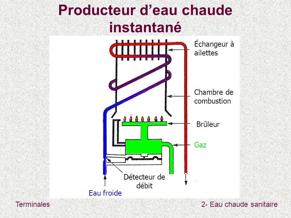 Terminales2- Eau chaude sanitaire Producteur d'eau chaude instantané Eau froide Détecteur de débit Gaz Chambre de combustion Échangeur à ailettes Brûl
