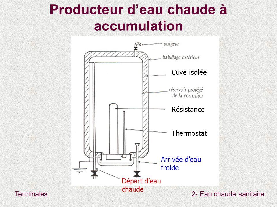 Terminales2- Eau chaude sanitaire Producteur d'eau chaude à accumulation Cuve isolée Résistance Thermostat Arrivée d'eau froide Départ d'eau chaude