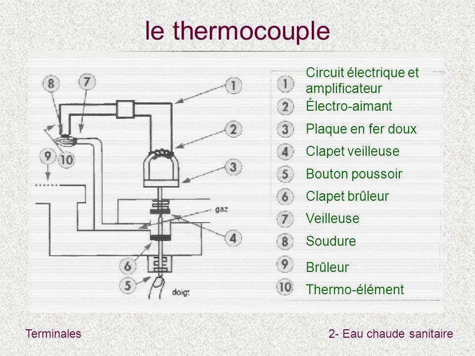 Terminales2- Eau chaude sanitaire le thermocouple Veilleuse Soudure Circuit électrique et amplificateur Électro-aimant Plaque en fer doux Clapet veilleuse Clapet brûleur Bouton poussoir Thermo-élément Brûleur