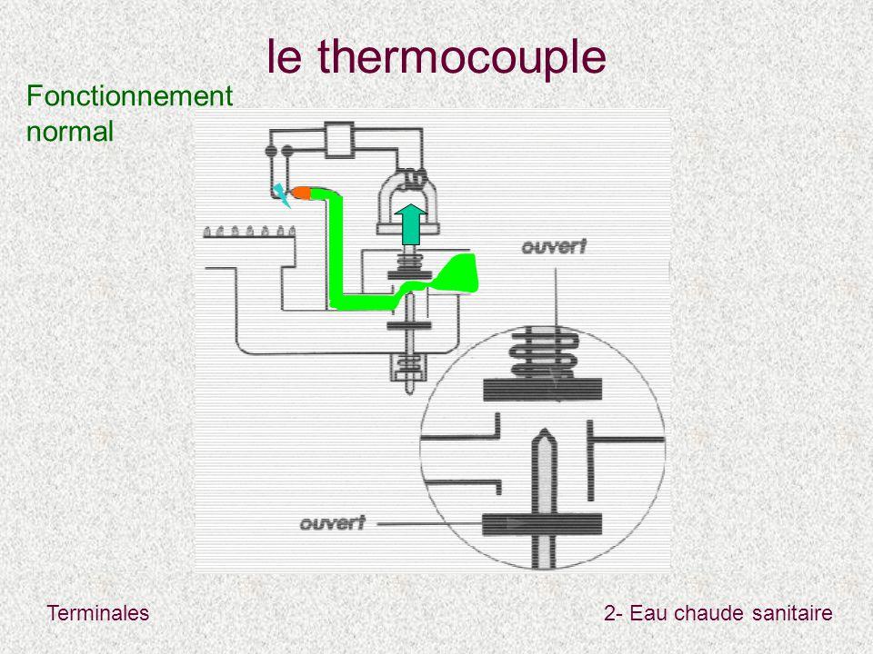 Terminales2- Eau chaude sanitaire le thermocouple Fonctionnement normal
