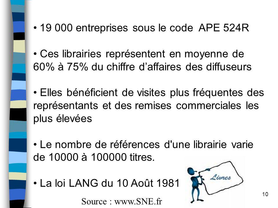 10 19 000 entreprises sous le code APE 524R Ces librairies représentent en moyenne de 60% à 75% du chiffre d'affaires des diffuseurs Elles bénéficient de visites plus fréquentes des représentants et des remises commerciales les plus élevées Le nombre de références d une librairie varie de 10000 à 100000 titres.