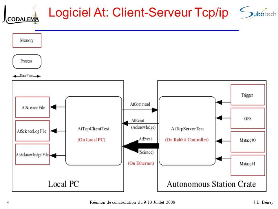 Réunion de collaboration du 9-10 Juillet 2008 J.L. Béney 3 Logiciel At: Client-Serveur Tcp/ip