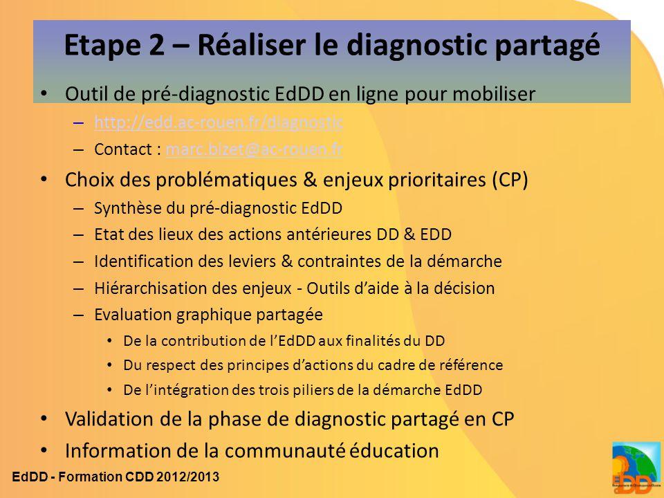 Etape 2 – Réaliser le diagnostic partagé Outil de pré-diagnostic EdDD en ligne pour mobiliser – http://edd.ac-rouen.fr/diagnostic http://edd.ac-rouen.