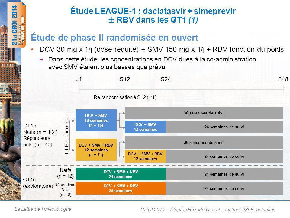 La Lettre de l'infectiologue Étude LEAGUE-1 : daclatasvir + simeprevir ± RBV dans les GT1 (1) DCV 30 mg x 1/j (dose réduite) + SMV 150 mg x 1/j + RBV fonction du poids –Dans cette étude, les concentrations en DCV dues à la co-administration avec SMV étaient plus basses que prévu Étude de phase II randomisée en ouvert CROI 2014 – D après Hézode C et al., abstract 28LB, actualisé J1S12S48 Re-randomisation à S12 (1:1) GT1b Naïfs (n = 104) Répondeurs nuls (n = 43) GT1a (exploratoire) 1:1 Randomisation Naïfs (n = 12) Répondeurs Nuls (n = 9) S24 DCV + SMV 12 semaines (n = 76) 36 semaines de suivi 24 semaines de suivi DCV + SMV 12 semaines 36 semaines de suivi 24 semaines de suivi DCV + SMV + RBV 12 semaines (n = 71) DCV + SMV + RBV 12 semaines 24 semaines de suivi DCV + SMV + RBV 24 semaines 24 semaines de suivi DCV + SMV + RBV 24 semaines
