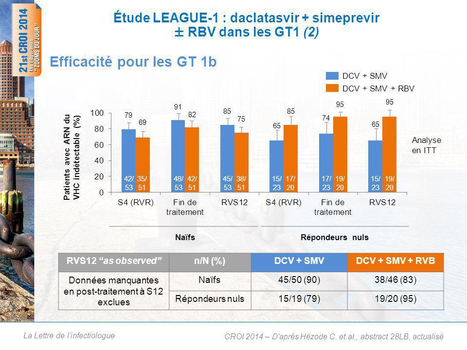 La Lettre de l'infectiologue Naïfs 42/ 53 35/ 51 48/ 53 42/ 51 45/ 53 38/ 51 15/ 23 17/ 20 Répondeurs nuls 17/ 23 19/ 20 15/ 23 19/ 20 Étude LEAGUE-1 : daclatasvir + simeprevir ± RBV dans les GT1 (2) Efficacité pour les GT 1b CROI 2014 – D après Hézode C.