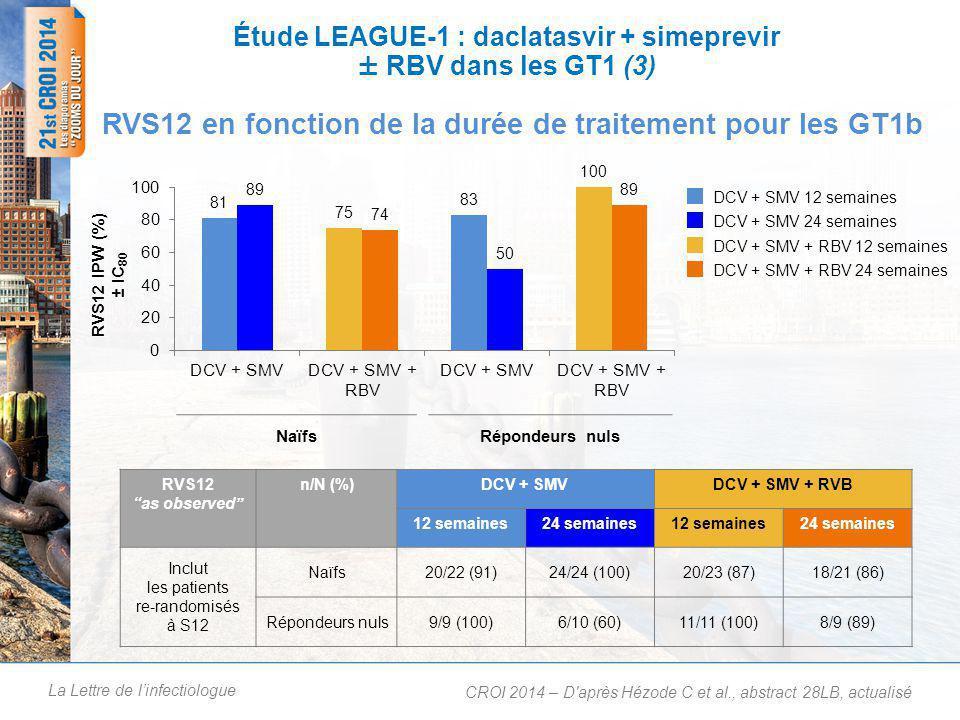 La Lettre de l'infectiologue Étude LEAGUE-1 : daclatasvir + simeprevir ± RBV dans les GT1 (3) RVS12 en fonction de la durée de traitement pour les GT1b CROI 2014 – D après Hézode C et al., abstract 28LB, actualisé NaïfsRépondeurs nuls DCV + SMV 12 semaines DCV + SMV 24 semaines DCV + SMV + RBV 12 semaines DCV + SMV + RBV 24 semaines RVS12 as observed n/N (%)DCV + SMVDCV + SMV + RVB 12 semaines24 semaines12 semaines24 semaines Inclut les patients re-randomisés à S12 Naïfs20/22 (91)24/24 (100)20/23 (87)18/21 (86) Répondeurs nuls9/9 (100)6/10 (60)11/11 (100)8/9 (89)