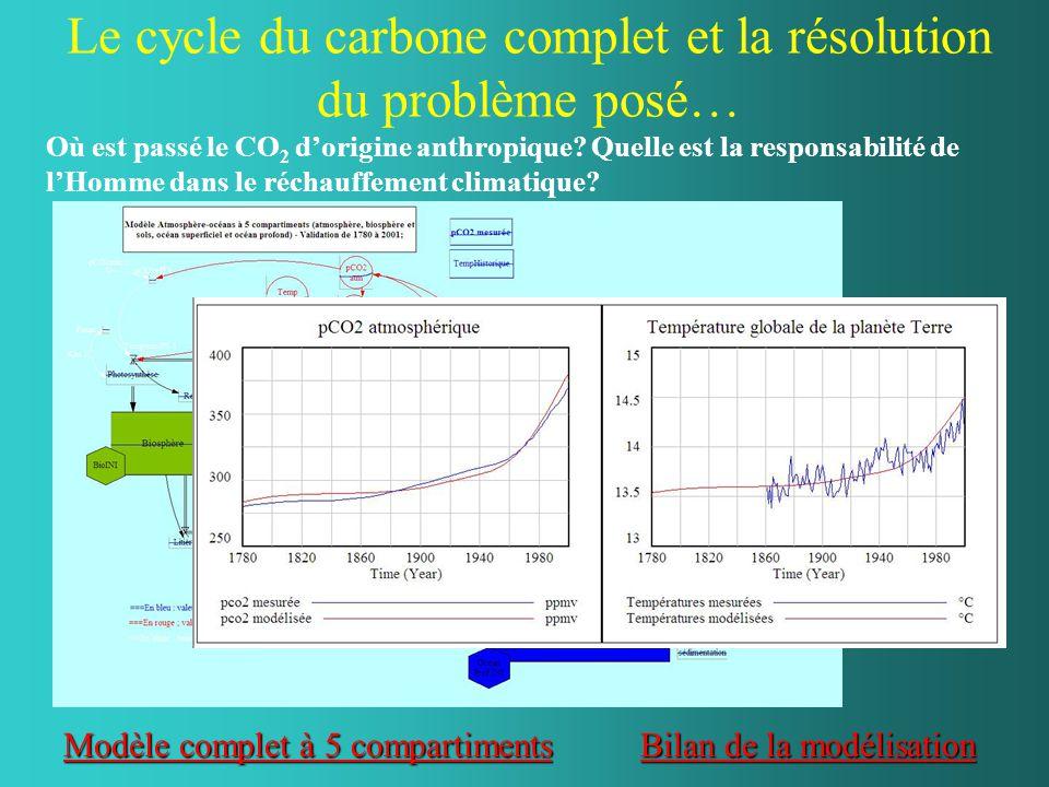 Le cycle du carbone complet et la résolution du problème posé… Où est passé le CO 2 d'origine anthropique? Quelle est la responsabilité de l'Homme dan