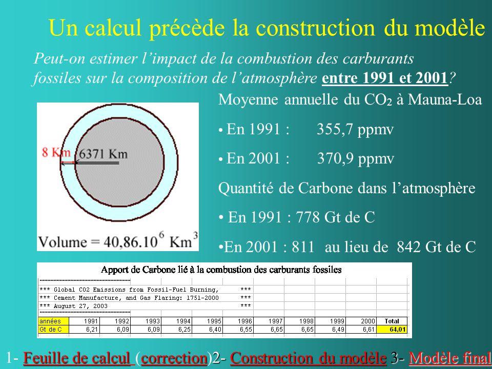 Un calcul précède la construction du modèle 2- Construction du modèle Construction du modèleConstruction du modèle Moyenne annuelle du CO 2 à Mauna-Lo