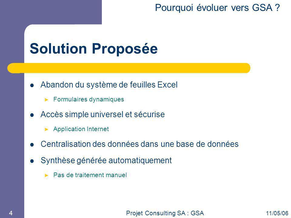 Projet Consulting SA : GSA 11/05/06 4 Solution Proposée Abandon du système de feuilles Excel ► Formulaires dynamiques Accès simple universel et sécuri