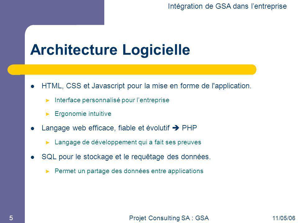 Projet Consulting SA : GSA 11/05/06 5 Architecture Logicielle HTML, CSS et Javascript pour la mise en forme de l'application. ► Interface personnalisé