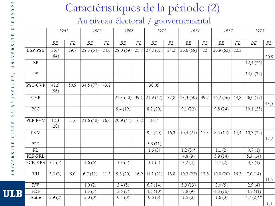 Caractéristiques de la période (2) Au niveau électoral / gouvernemental 1961 1965 1968 1971 1974 1977 1978 BEFLBEFLBEFLBEFLBEFLBEFLBEFL BSP-PSB36,7 (84) 29,728,3 (64)24,628,0 (59)25,727,2 (61)24,226,6 (59)2226,9 (62)22,3 20,9 SP 12,4 (26) PS 13,0 (32) PSC-CVP41,5 (96) 50,934,5 (77)43,8 30,05 CVP 22,3 (50)39,121,9 (47)37,823,3 (50)39,726,2 (56)43,826,0 (57) 43,5 PSC 9,4 (19) 8,2 (20) 9,1 (22) 9,8 (24) 10,1 (25) PLP-PVV12,3 (20) 11,621,6 (48)16,620,9 (47)16,216,7 PVV 9,5 (20)16,310,4 (21)17,38,5 (17)14,410,3 (22) 17,2 PRL 5,6 (11) PL 1,6 (3) 1,2 (3)* 1,1 (2) 0,7 (1) PLP-PRL 4,8 (9) 5,9 (14) 5,3 (14) PCB-KPB3,1 (5) 4,6 (6) 3,3 (5) 3,1 (5) 3,2 (4) 2,7 (2) 3,3 (4) VU3,5 (5)6,06,7 (12)11,39,8 (20)16,911,1 (21)18,810,2 (22)17,810,0 (20)16,37,0 (14) 11,5 RW 1,0 (2) 3,4 (5) 6,7 (14) 5,9 (13) 3,0 (5) 2,9 (4) FDF 1,3 (3) 2,5 (7) 4,5 (10) 3,8 (9) 4,3 (10) 4,3 (11) Autre2,9 (2) 2,0 (0) 0,4 (0) 0,6 (0) 1,5 (0) 1,6 (0) 4,7 (2)** 1,4