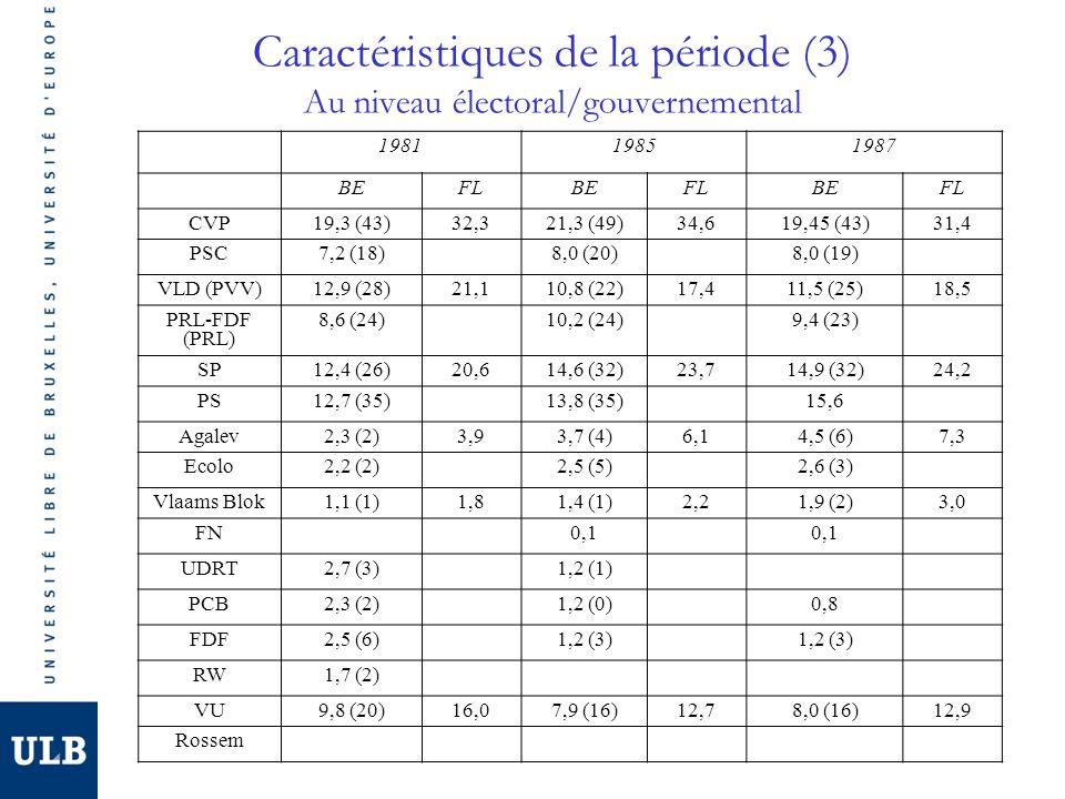 Caractéristiques de la période (3) Au niveau électoral/gouvernemental 198119851987 BEFLBEFLBEFL CVP19,3 (43)32,321,3 (49)34,619,45 (43)31,4 PSC7,2 (18)8,0 (20)8,0 (19) VLD (PVV)12,9 (28)21,110,8 (22)17,411,5 (25)18,5 PRL-FDF (PRL) 8,6 (24)10,2 (24)9,4 (23) SP12,4 (26)20,614,6 (32)23,714,9 (32)24,2 PS12,7 (35)13,8 (35)15,6 Agalev2,3 (2)3,93,7 (4)6,14,5 (6)7,3 Ecolo2,2 (2)2,5 (5)2,6 (3) Vlaams Blok1,1 (1)1,81,4 (1)2,21,9 (2)3,0 FN0,1 UDRT2,7 (3)1,2 (1) PCB2,3 (2)1,2 (0)0,8 FDF2,5 (6)1,2 (3) RW1,7 (2) VU9,8 (20)16,07,9 (16)12,78,0 (16)12,9 Rossem
