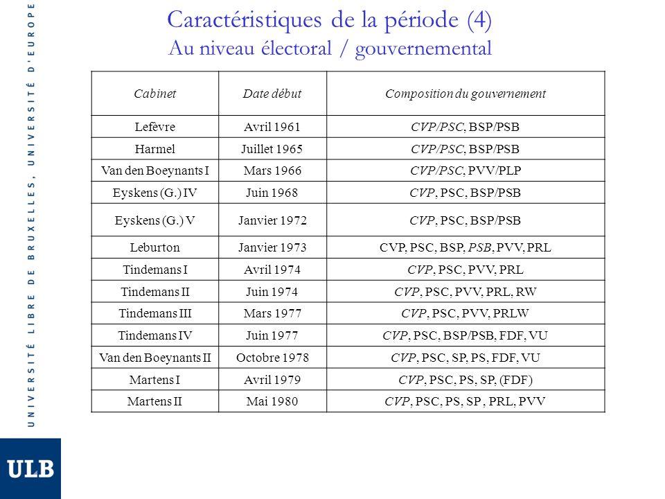 Caractéristiques de la période (4) Au niveau électoral / gouvernemental CabinetDate débutComposition du gouvernement LefèvreAvril 1961CVP/PSC, BSP/PSB HarmelJuillet 1965CVP/PSC, BSP/PSB Van den Boeynants IMars 1966CVP/PSC, PVV/PLP Eyskens (G.) IVJuin 1968CVP, PSC, BSP/PSB Eyskens (G.) VJanvier 1972CVP, PSC, BSP/PSB LeburtonJanvier 1973CVP, PSC, BSP, PSB, PVV, PRL Tindemans IAvril 1974CVP, PSC, PVV, PRL Tindemans IIJuin 1974CVP, PSC, PVV, PRL, RW Tindemans IIIMars 1977CVP, PSC, PVV, PRLW Tindemans IVJuin 1977CVP, PSC, BSP/PSB, FDF, VU Van den Boeynants IIOctobre 1978CVP, PSC, SP, PS, FDF, VU Martens IAvril 1979CVP, PSC, PS, SP, (FDF) Martens IIMai 1980CVP, PSC, PS, SP, PRL, PVV