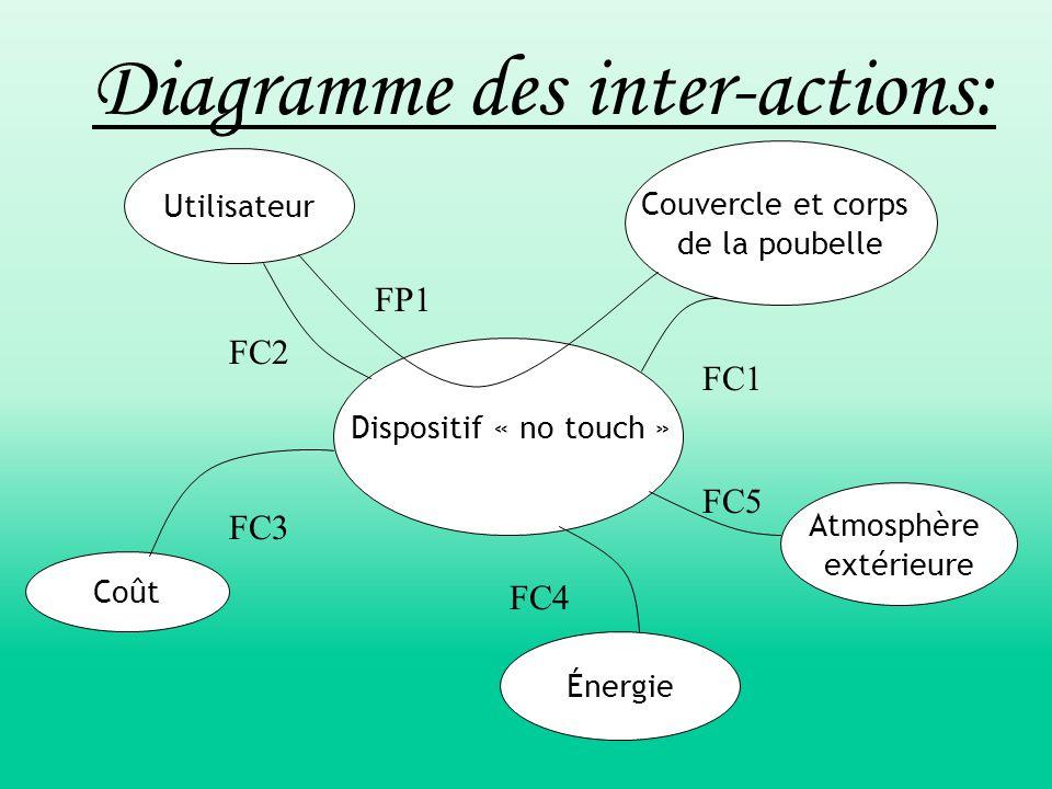 Diagramme des inter-actions: Dispositif « no touch » Utilisateur Couvercle et corps de la poubelle Atmosphère extérieure Coût Énergie FP1 FC1 FC5 FC4