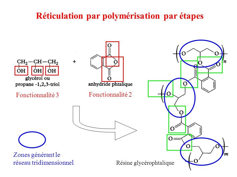 Résine glycérophtalique Fonctionnalité 3 Fonctionnalité 2 Zones générant le réseau tridimensionnel Réticulation par polymérisation par étapes