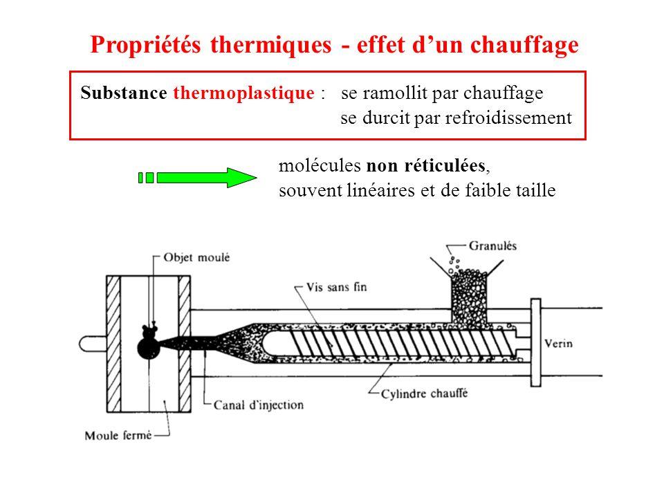 Propriétés thermiques - effet d'un chauffage Substance thermoplastique : se ramollit par chauffage se durcit par refroidissement molécules non réticul