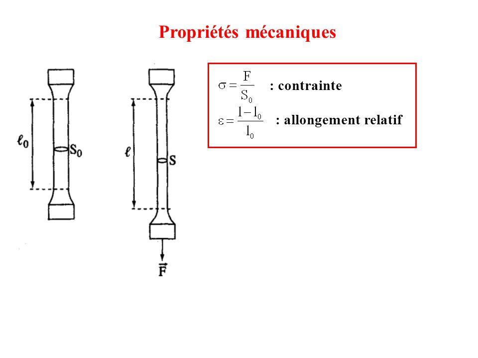 Propriétés mécaniques : contrainte : allongement relatif