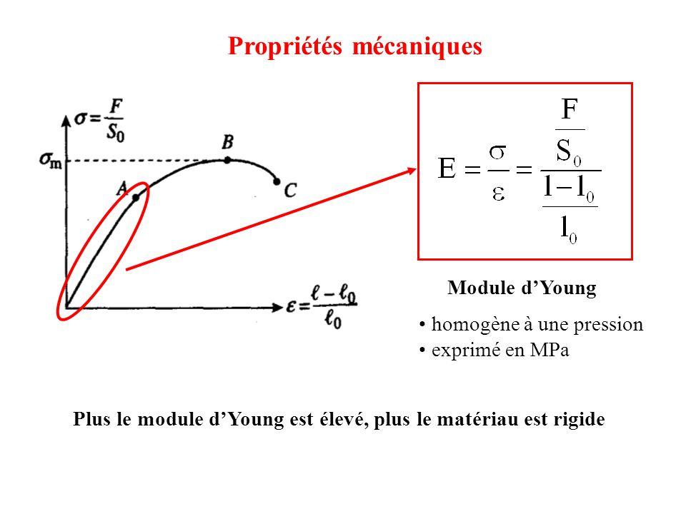 Propriétés mécaniques Module d'Young homogène à une pression exprimé en MPa Plus le module d'Young est élevé, plus le matériau est rigide