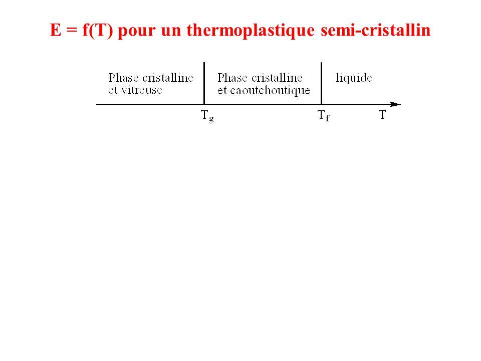 E = f(T) pour un thermoplastique semi-cristallin