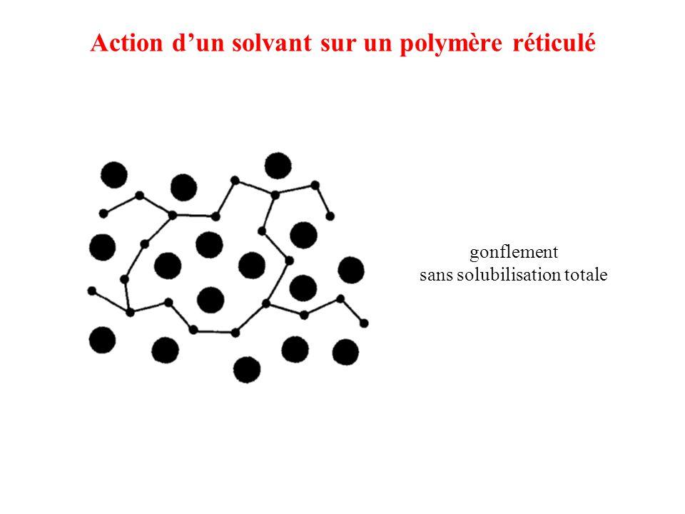 Action d'un solvant sur un polymère réticulé gonflement sans solubilisation totale